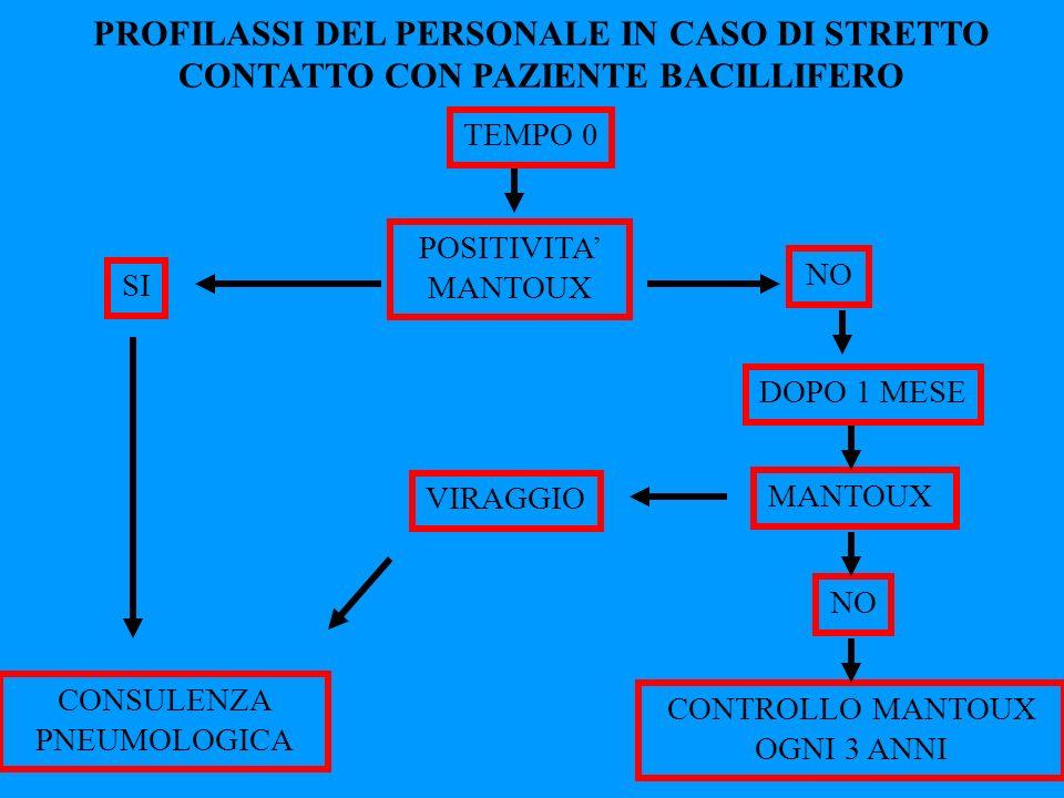 PROFILASSI DEL PERSONALE IN CASO DI STRETTO CONTATTO CON PAZIENTE BACILLIFERO