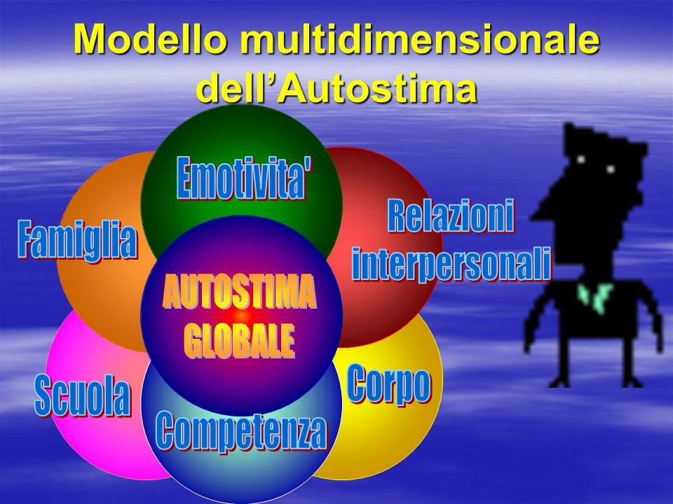 Modello multidimensionale dell'Autostima