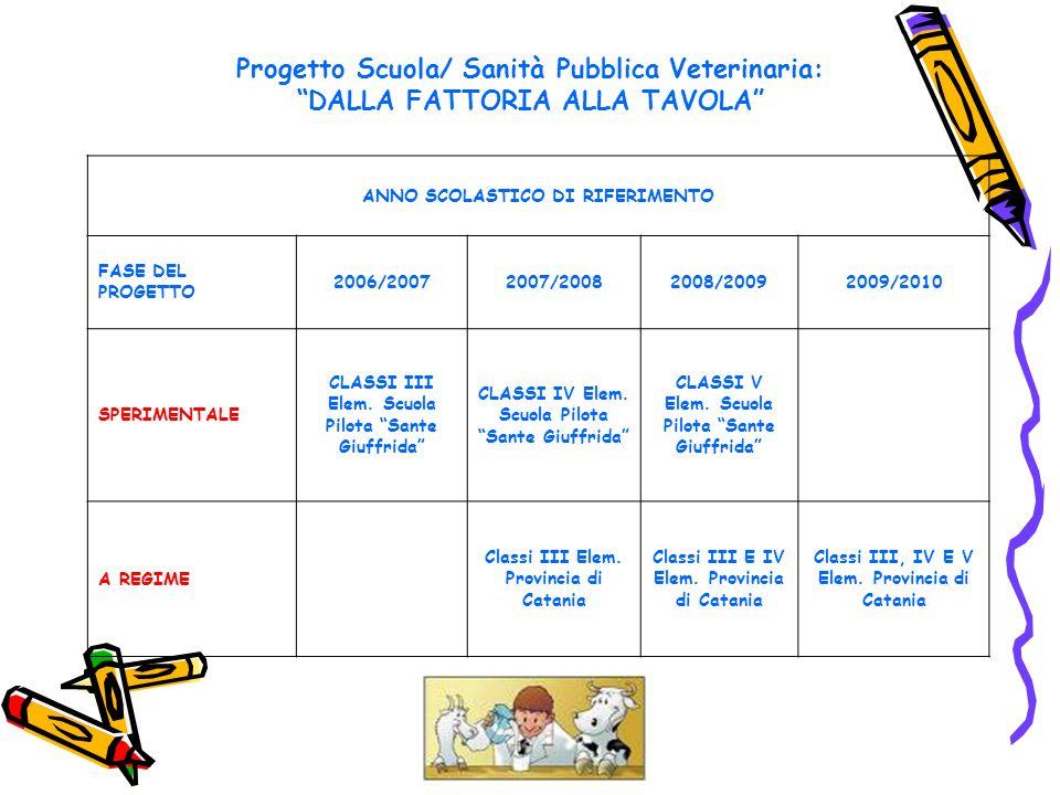 Progetto Scuola/ Sanità Pubblica Veterinaria: