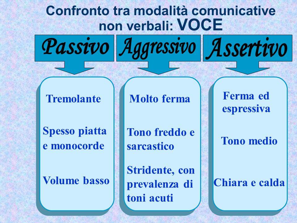 Confronto tra modalità comunicative non verbali: VOCE
