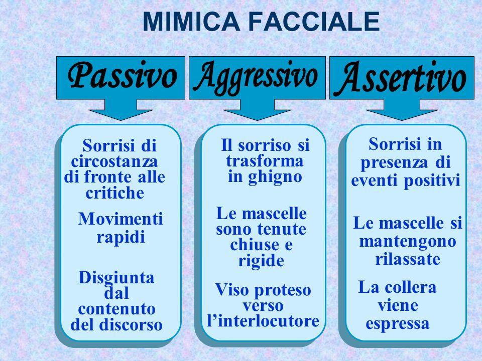 MIMICA FACCIALE Passivo Aggressivo Assertivo