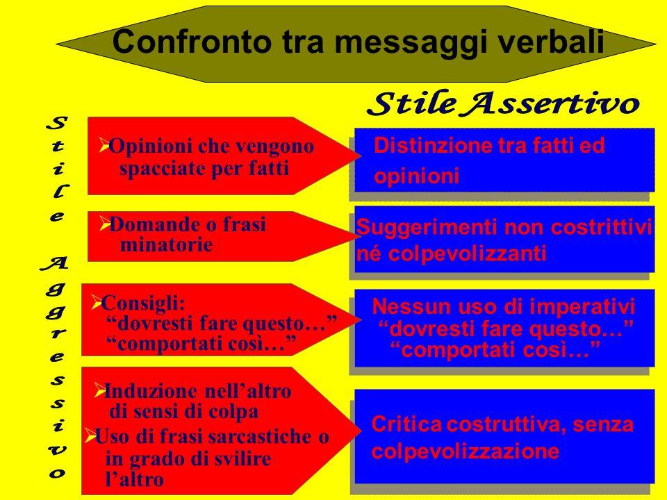 Confronto tra messaggi verbali