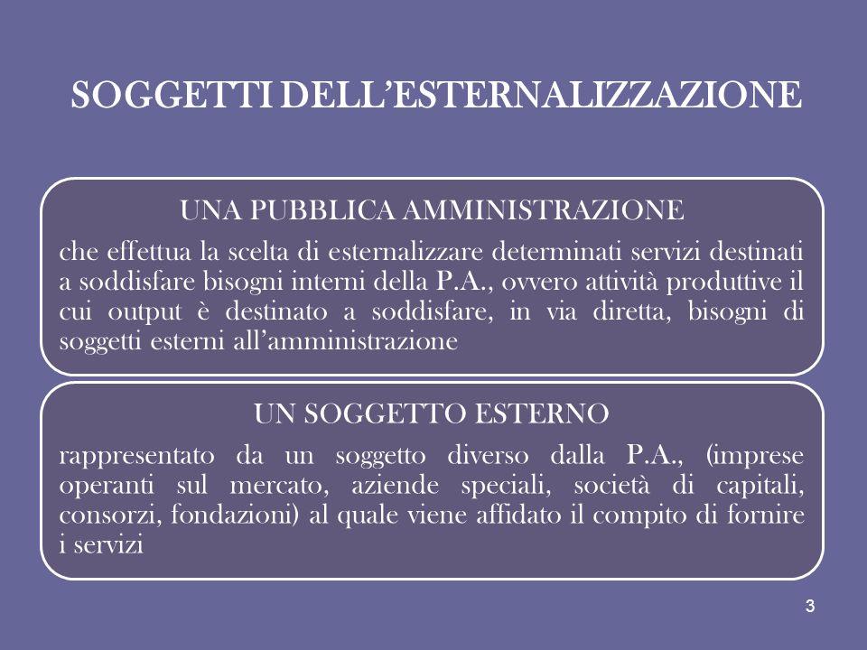 SOGGETTI DELL'ESTERNALIZZAZIONE