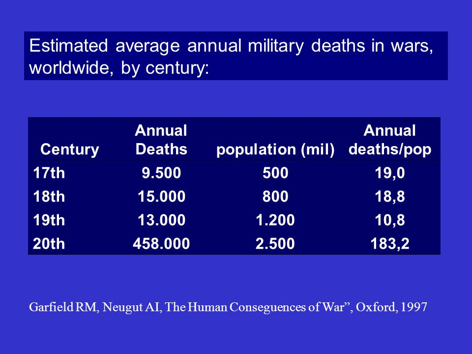 Estimated average annual military deaths in wars, worldwide, by century: