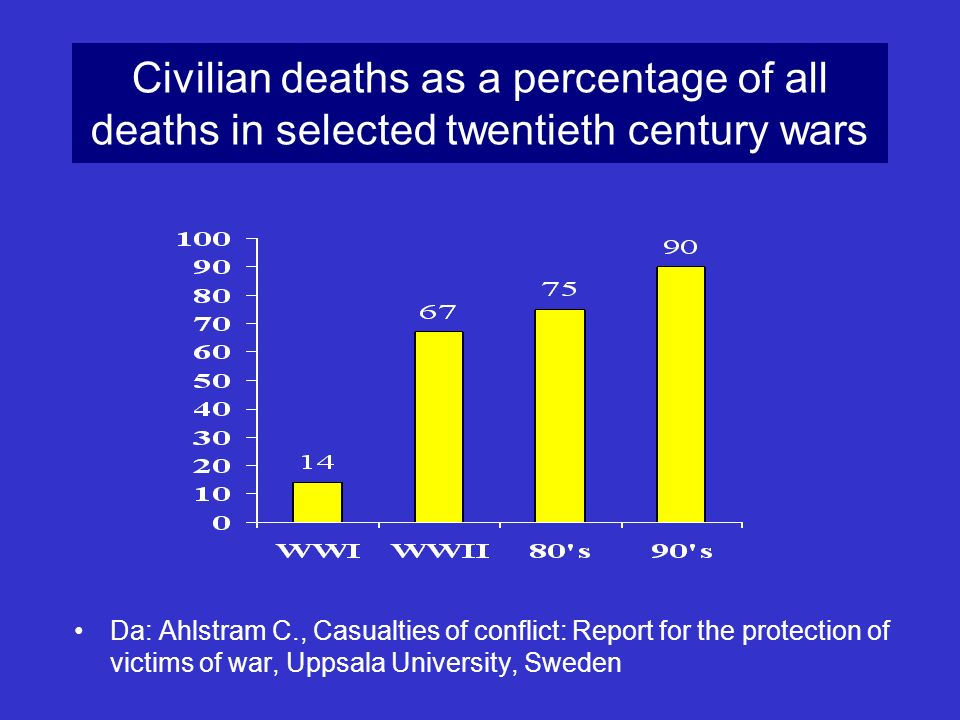 Civilian deaths as a percentage of all deaths in selected twentieth century wars