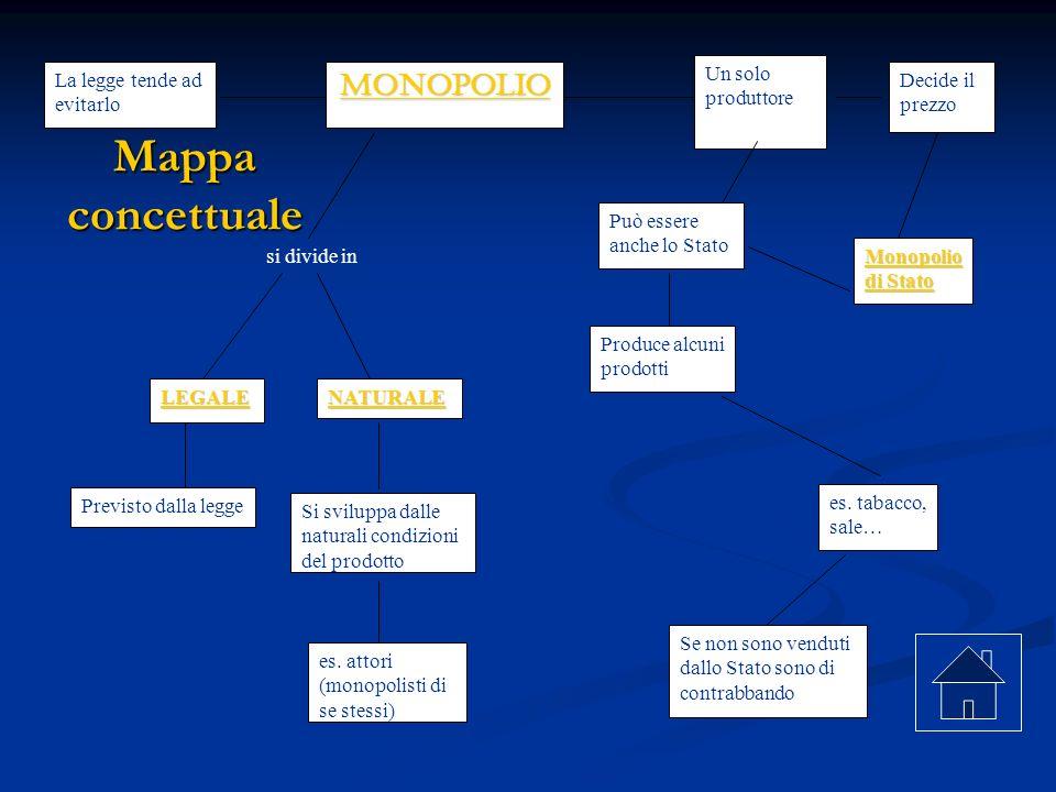 Mappa concettuale MONOPOLIO La legge tende ad evitarlo