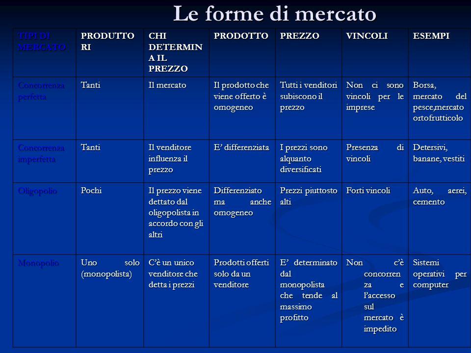 Le forme di mercato TIPI DI MERCATO PRODUTTORI CHI DETERMINA IL PREZZO