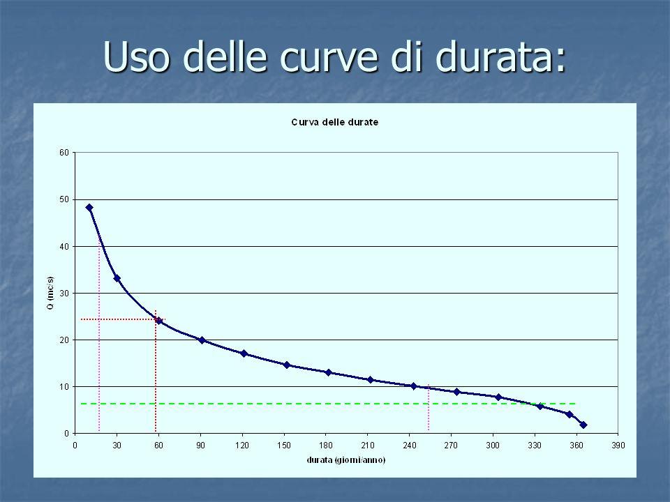 Uso delle curve di durata: