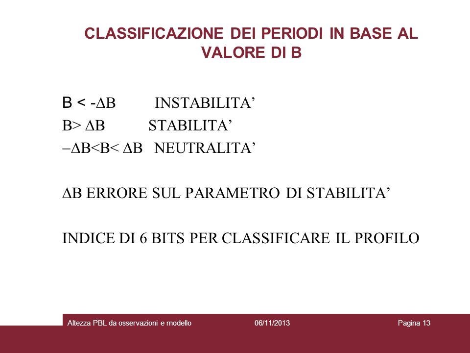 CLASSIFICAZIONE DEI PERIODI IN BASE AL VALORE DI B