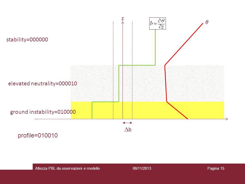 z  stability=000000 elevated neutrality=000010