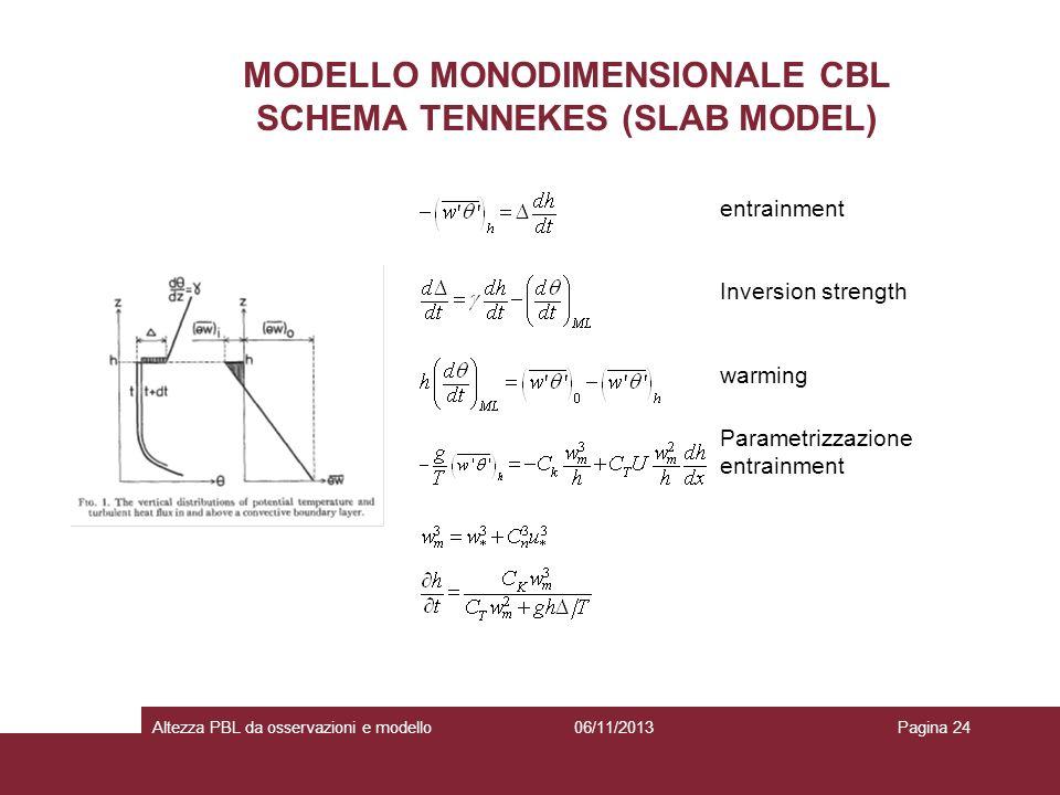 MODELLO MONODIMENSIONALE CBL SCHEMA TENNEKES (SLAB MODEL)