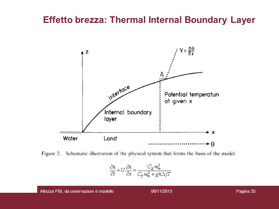 Effetto brezza: Thermal Internal Boundary Layer