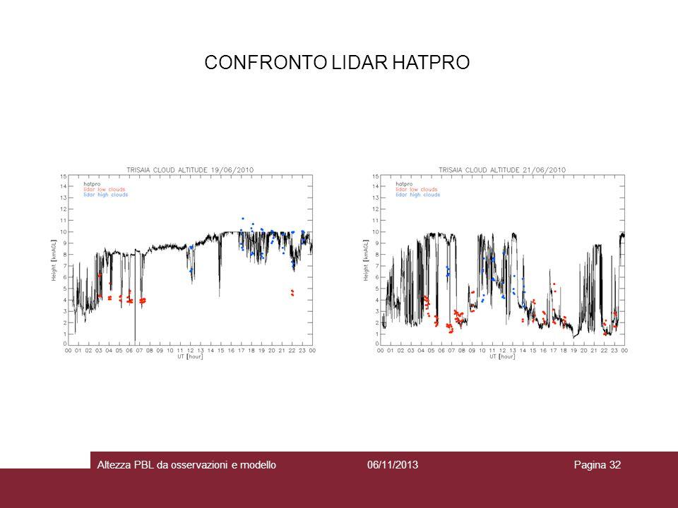 CONFRONTO LIDAR HATPRO