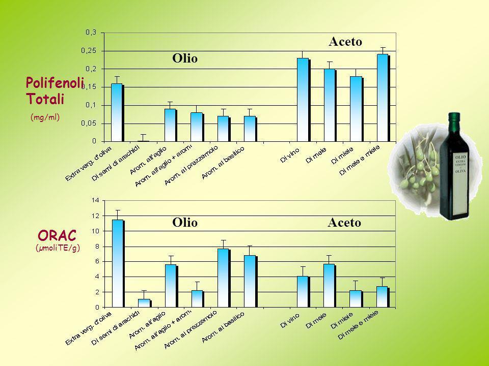 Olio Aceto Polifenoli Totali (mg/ml) Olio Aceto ORAC (µmoliTE/g)