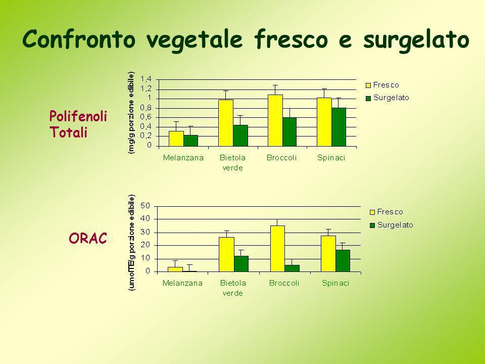 Confronto vegetale fresco e surgelato