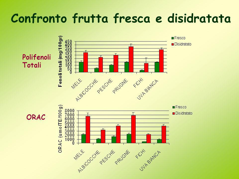 Confronto frutta fresca e disidratata