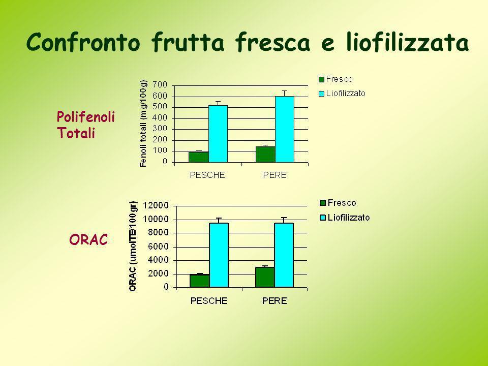 Confronto frutta fresca e liofilizzata