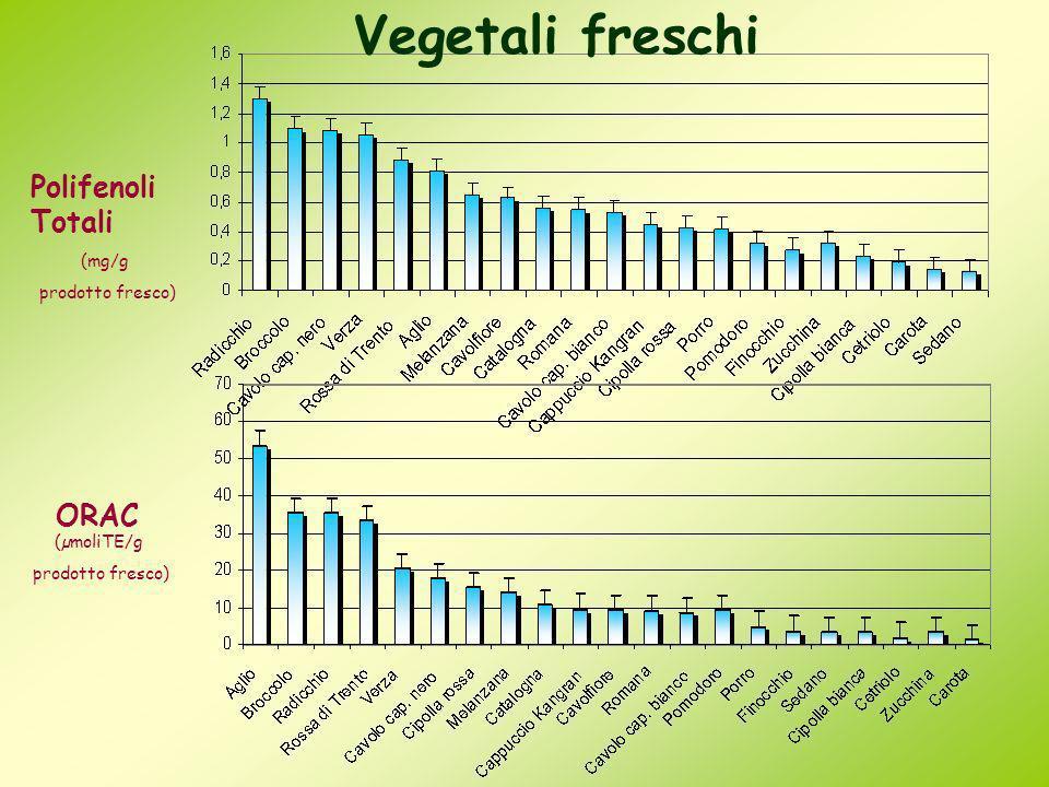 Vegetali freschi Polifenoli Totali ORAC (mg/g prodotto fresco)