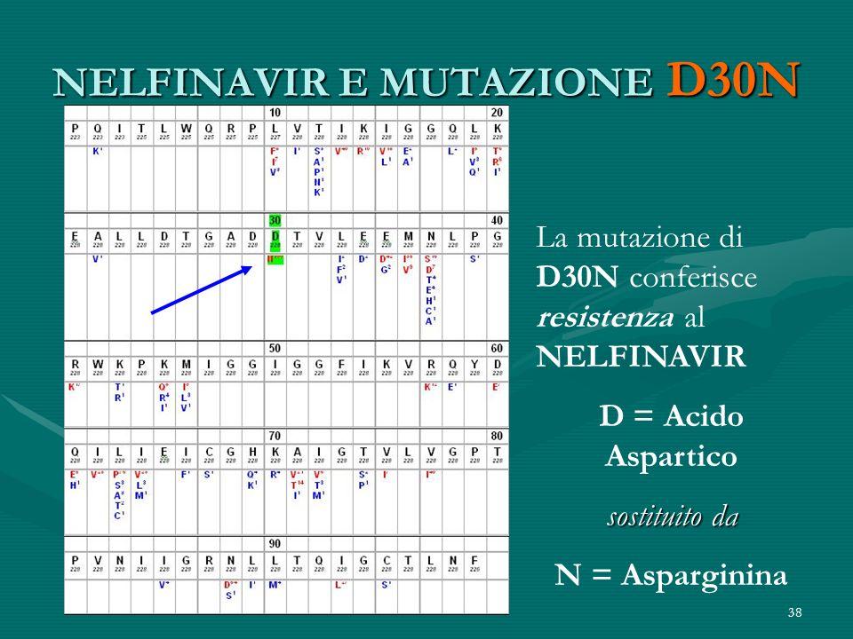 NELFINAVIR E MUTAZIONE D30N