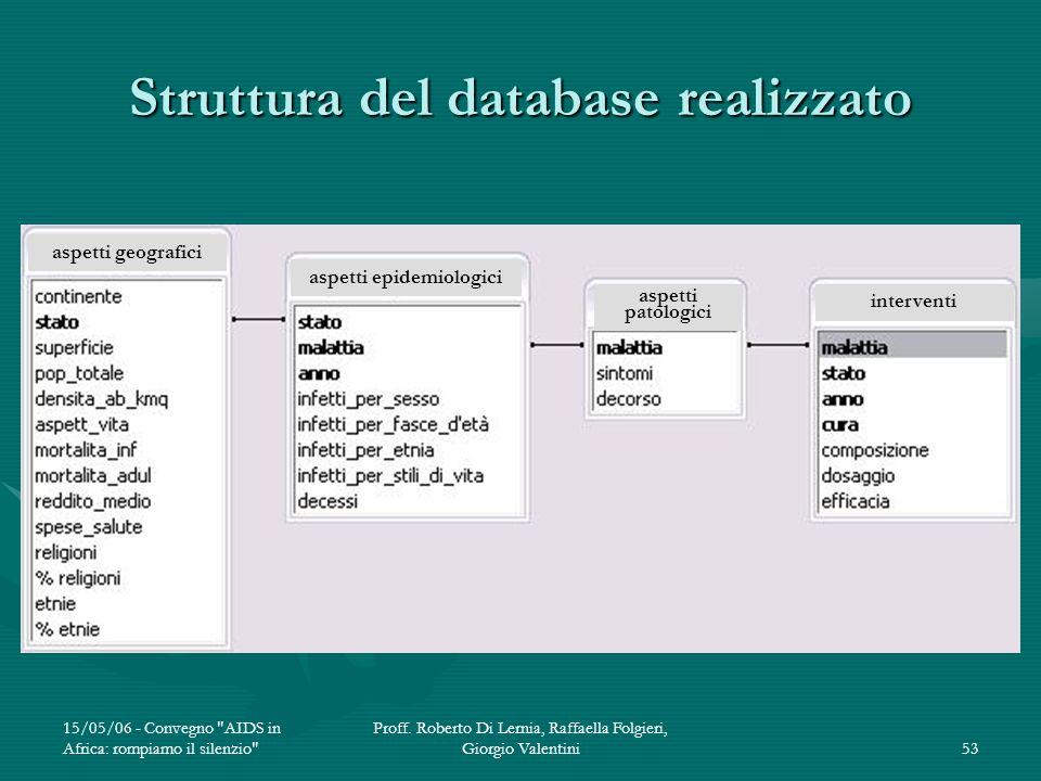 Struttura del database realizzato