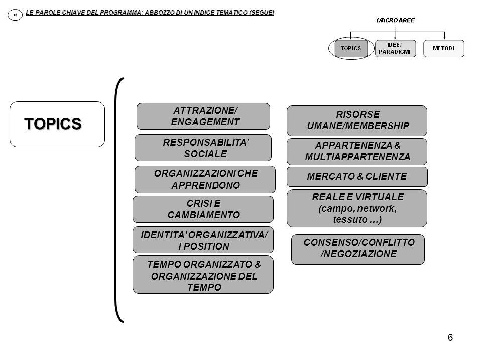 TOPICS ATTRAZIONE/ ENGAGEMENT RISORSE UMANE/MEMBERSHIP