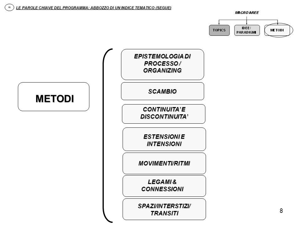 METODI EPISTEMOLOGIA DI PROCESSO / ORGANIZING SCAMBIO