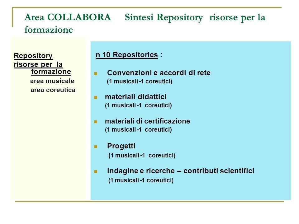 Area COLLABORA Sintesi Repository risorse per la formazione