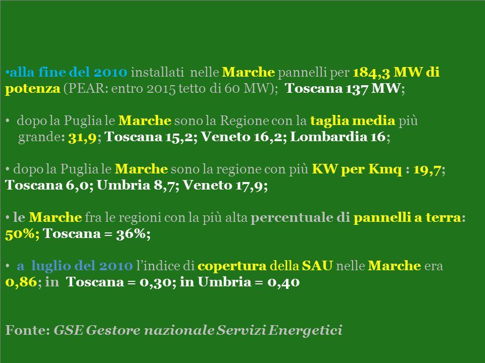 alla fine del 2010 installati nelle Marche pannelli per 184,3 MW di potenza (PEAR: entro 2015 tetto di 60 MW); Toscana 137 MW;