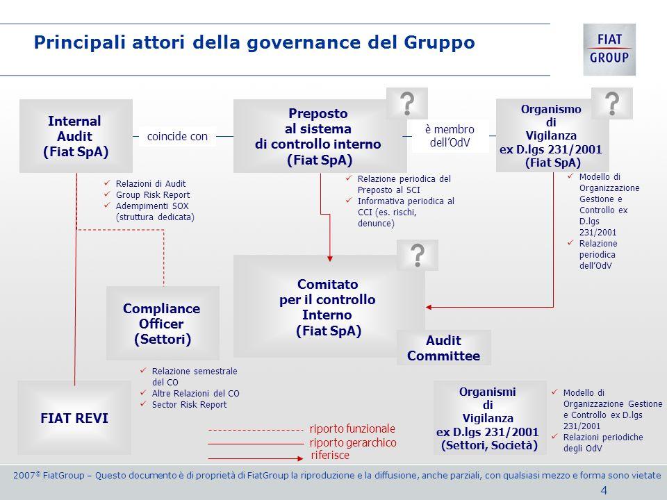 Principali attori della governance del Gruppo