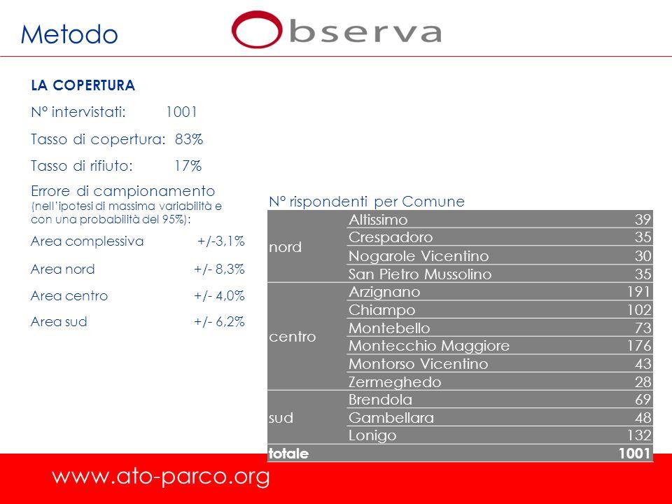 Metodo www.ato-parco.org LA COPERTURA N° intervistati: 1001