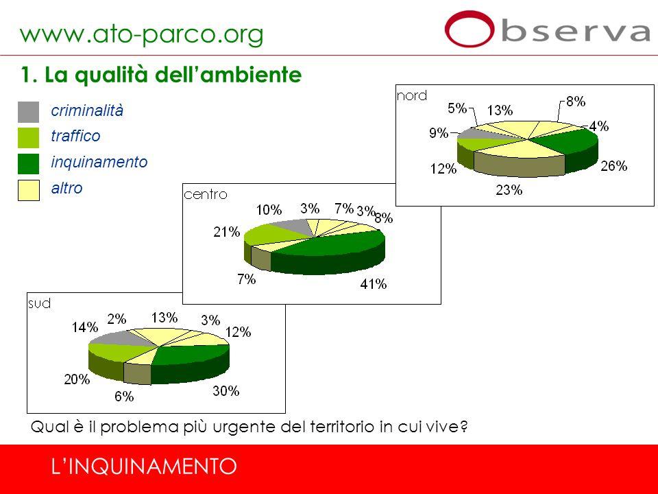 www.ato-parco.org 1. La qualità dell'ambiente L'INQUINAMENTO