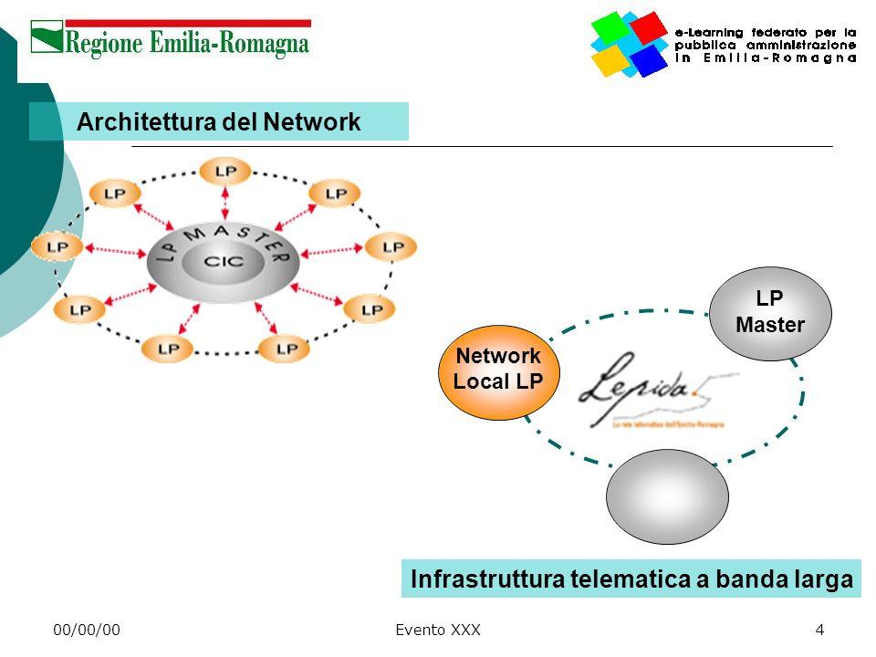 Architettura del Network Infrastruttura telematica a banda larga