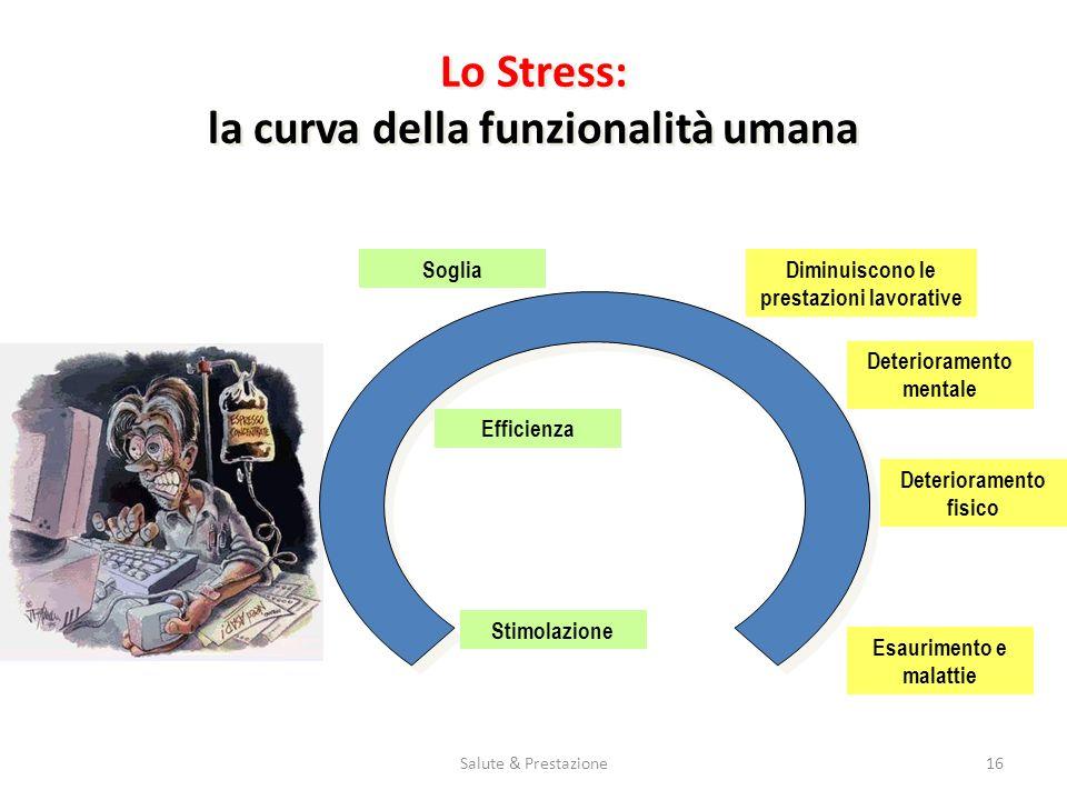Lo Stress: la curva della funzionalità umana