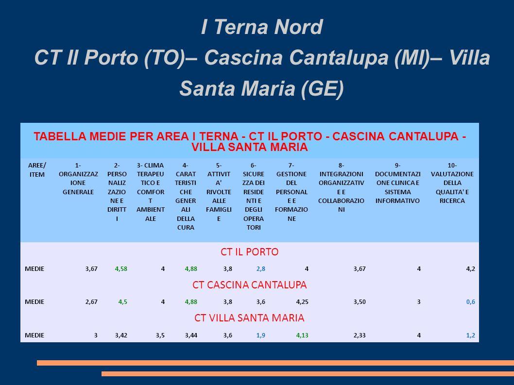 I Terna Nord CT Il Porto (TO)– Cascina Cantalupa (MI)– Villa Santa Maria (GE)
