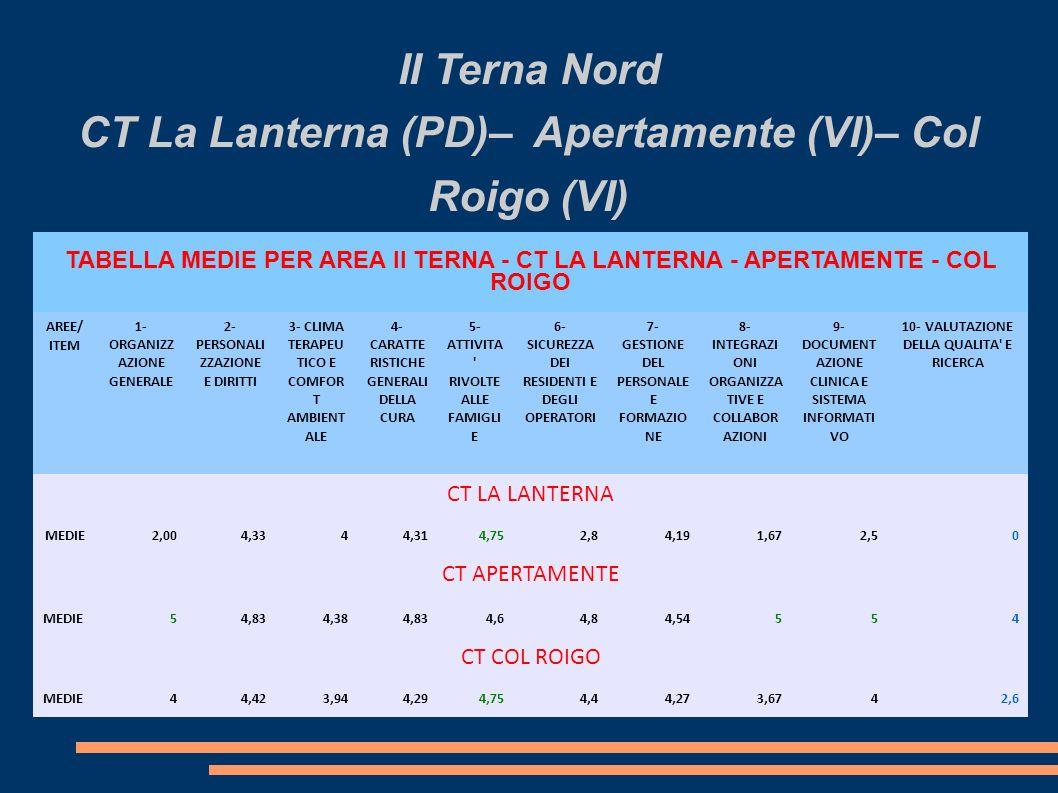 II Terna Nord CT La Lanterna (PD)– Apertamente (VI)– Col Roigo (VI)