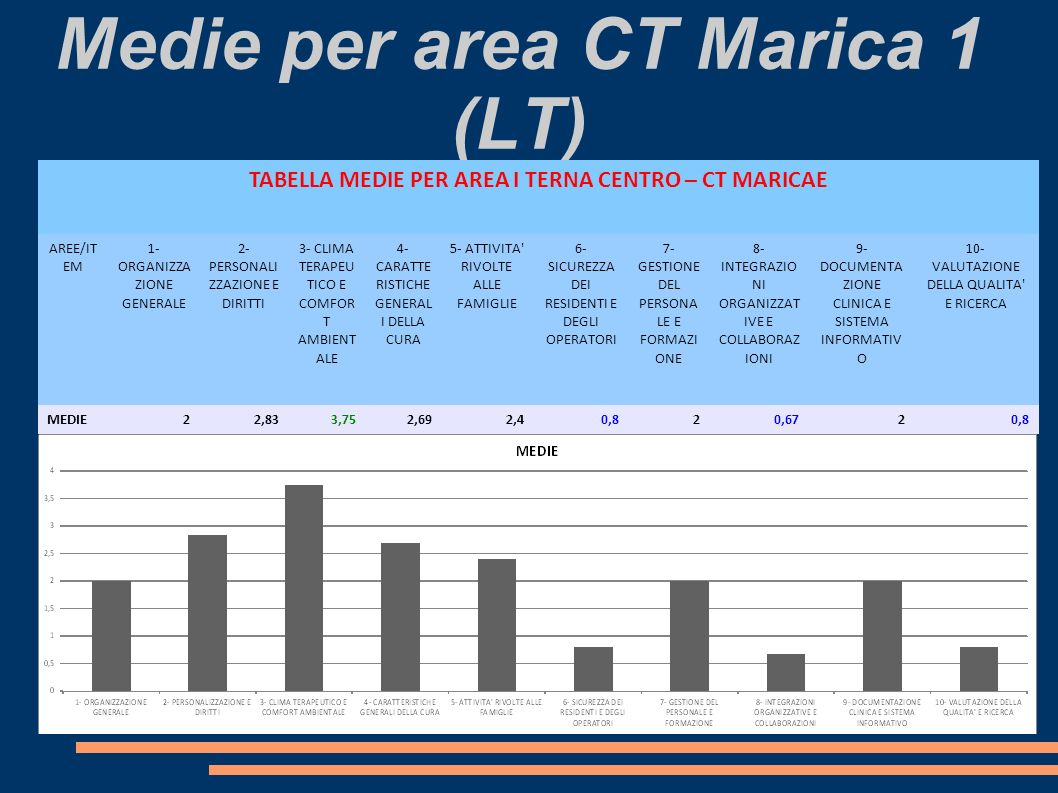 Medie per area CT Marica 1 (LT)