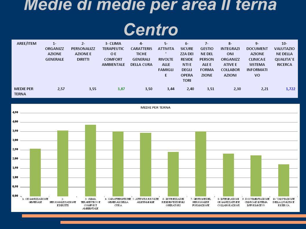 Medie di medie per area II terna Centro
