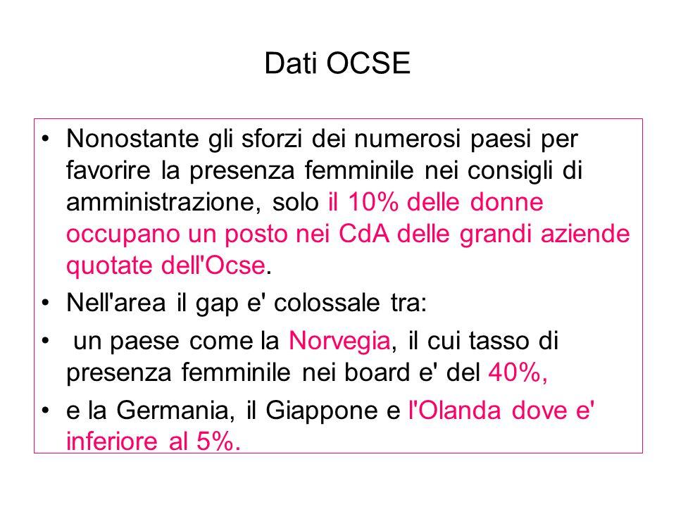 Dati OCSE