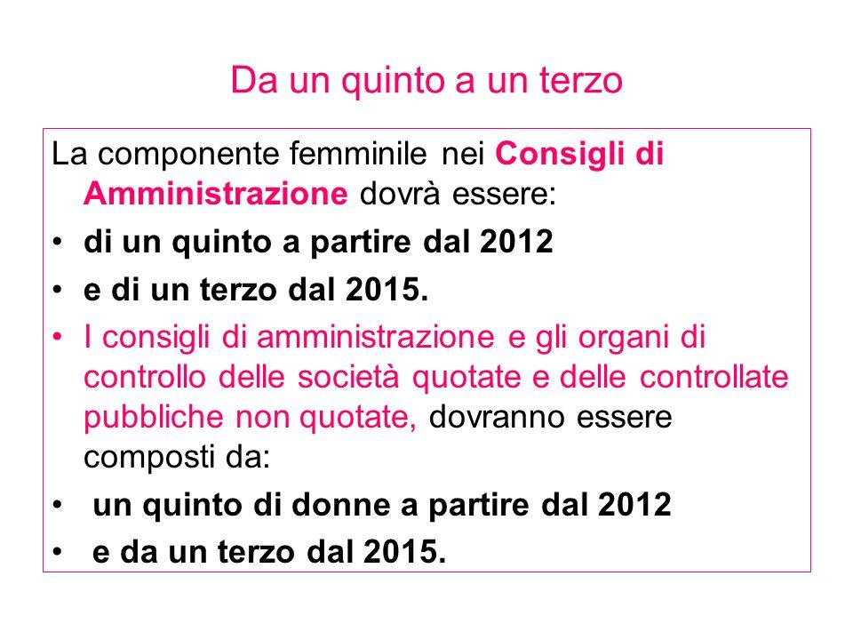 Da un quinto a un terzoLa componente femminile nei Consigli di Amministrazione dovrà essere: di un quinto a partire dal 2012.