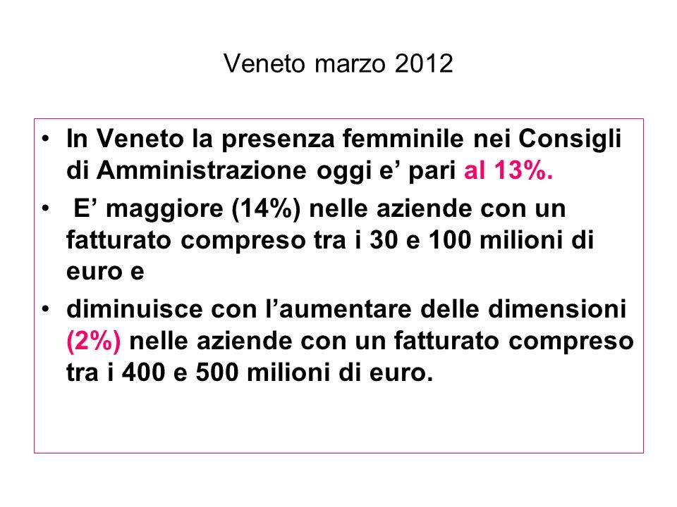 Veneto marzo 2012 In Veneto la presenza femminile nei Consigli di Amministrazione oggi e' pari al 13%.