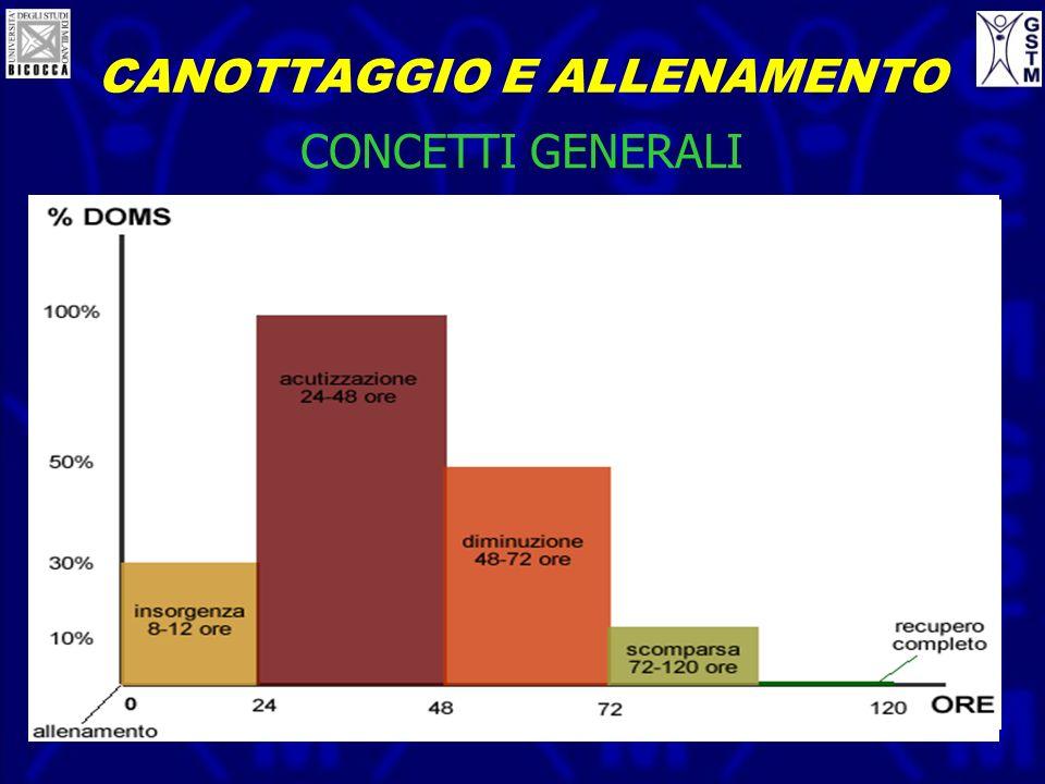 CANOTTAGGIO E ALLENAMENTO