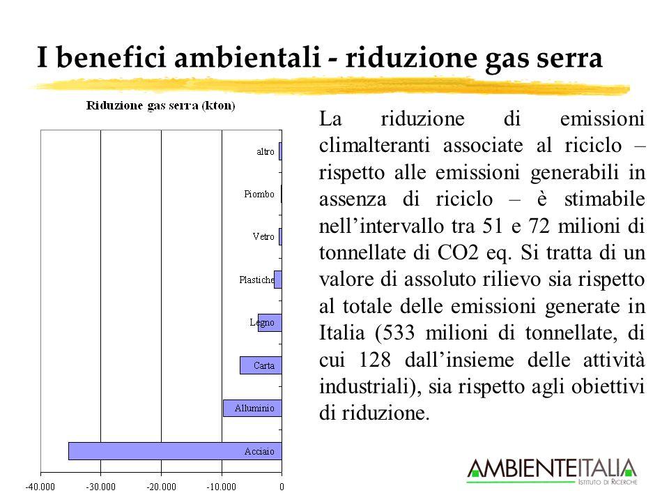 I benefici ambientali - riduzione gas serra