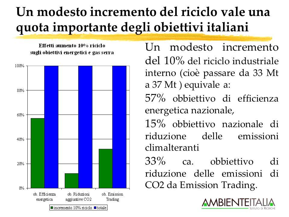 Un modesto incremento del riciclo vale una quota importante degli obiettivi italiani