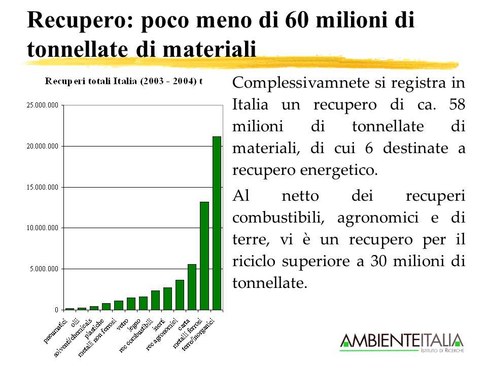 Recupero: poco meno di 60 milioni di tonnellate di materiali