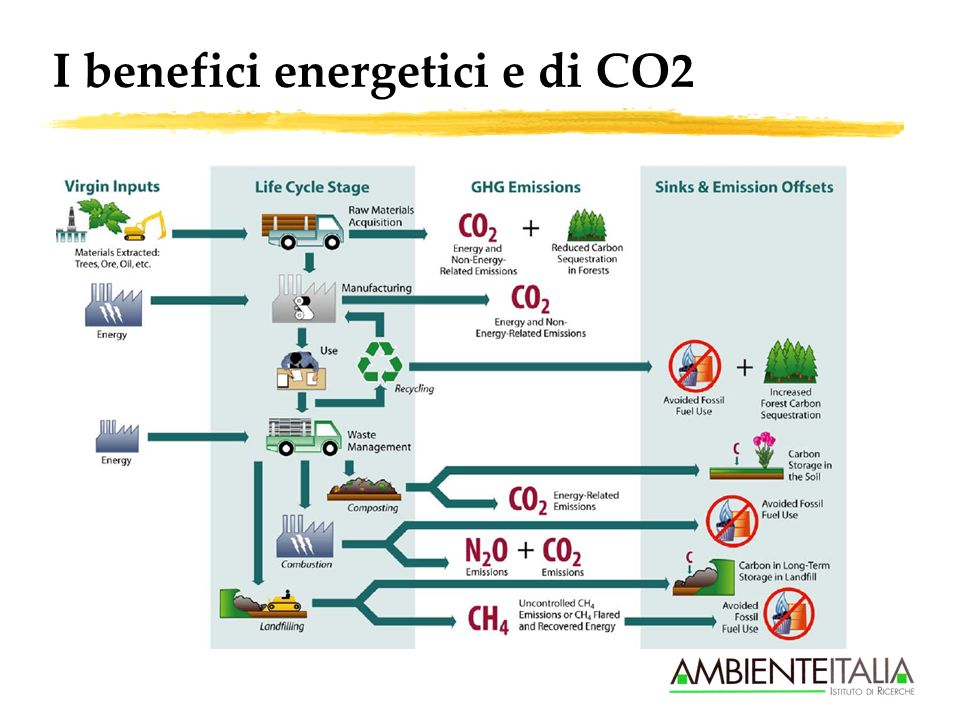 I benefici energetici e di CO2