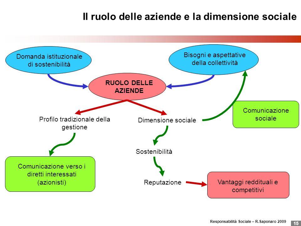 Il ruolo delle aziende e la dimensione sociale
