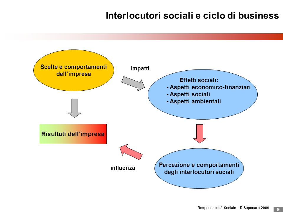 Interlocutori sociali e ciclo di business