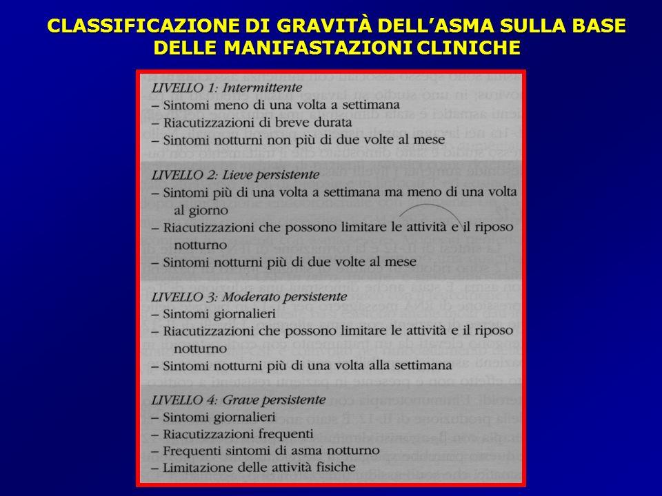 CLASSIFICAZIONE DI GRAVITÀ DELL'ASMA SULLA BASE DELLE MANIFASTAZIONI CLINICHE
