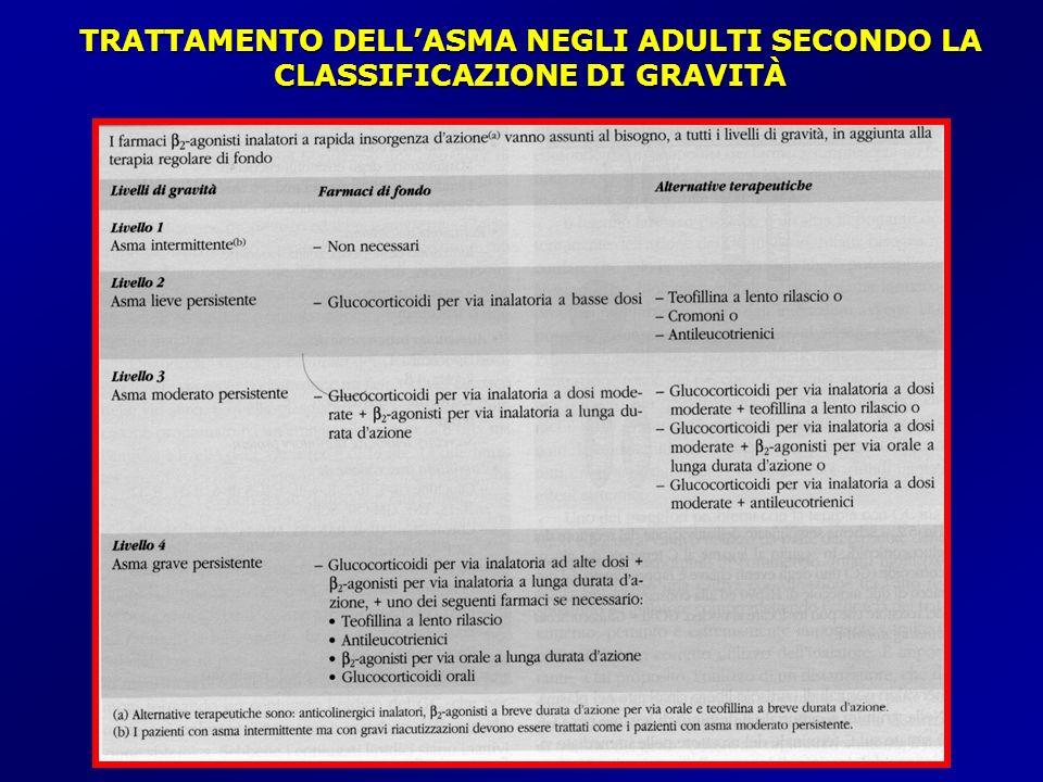 TRATTAMENTO DELL'ASMA NEGLI ADULTI SECONDO LA CLASSIFICAZIONE DI GRAVITÀ