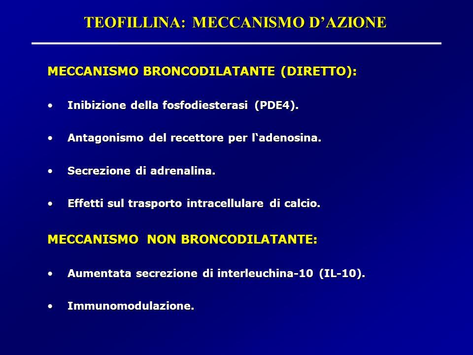 TEOFILLINA: MECCANISMO D'AZIONE